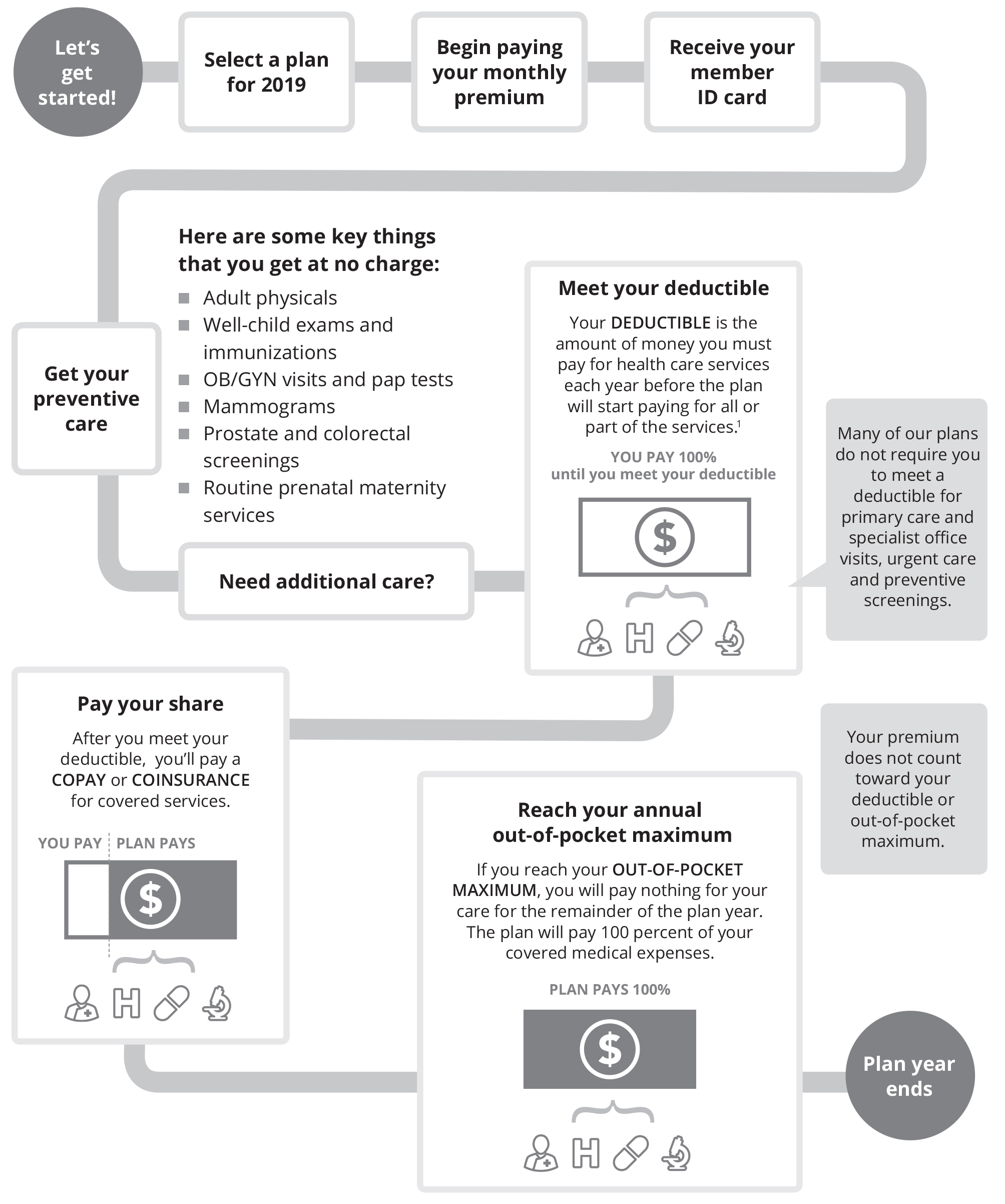 Infographic detailing how health insurance costs work based on deductibles, copays, coinsurance and out of pocket maximums